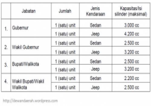Berapa-kendaraan-perorangan-dinas-untuk-Kepala-Daerah-dan-Wakil-Kepala-Daerah.html