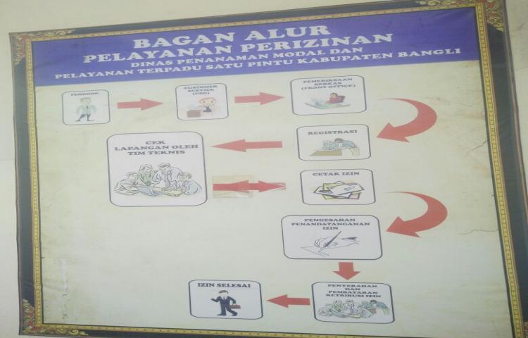 BAGAN-ALUR-PELAYANAN-PERIZINAN.html